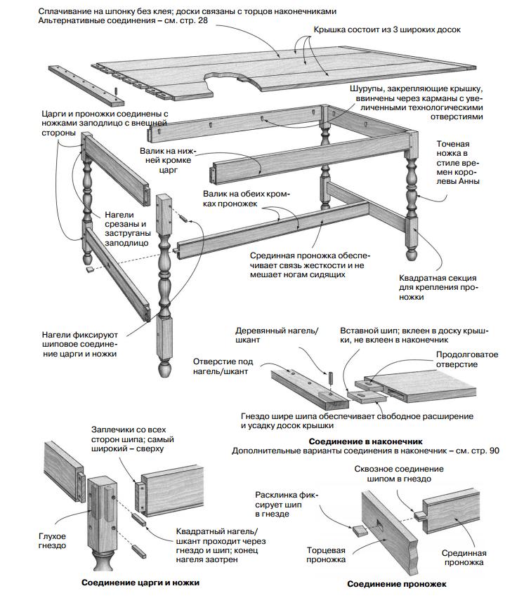 Чертеж для сборки стола