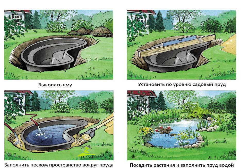 Этапы установки чаши для пруда