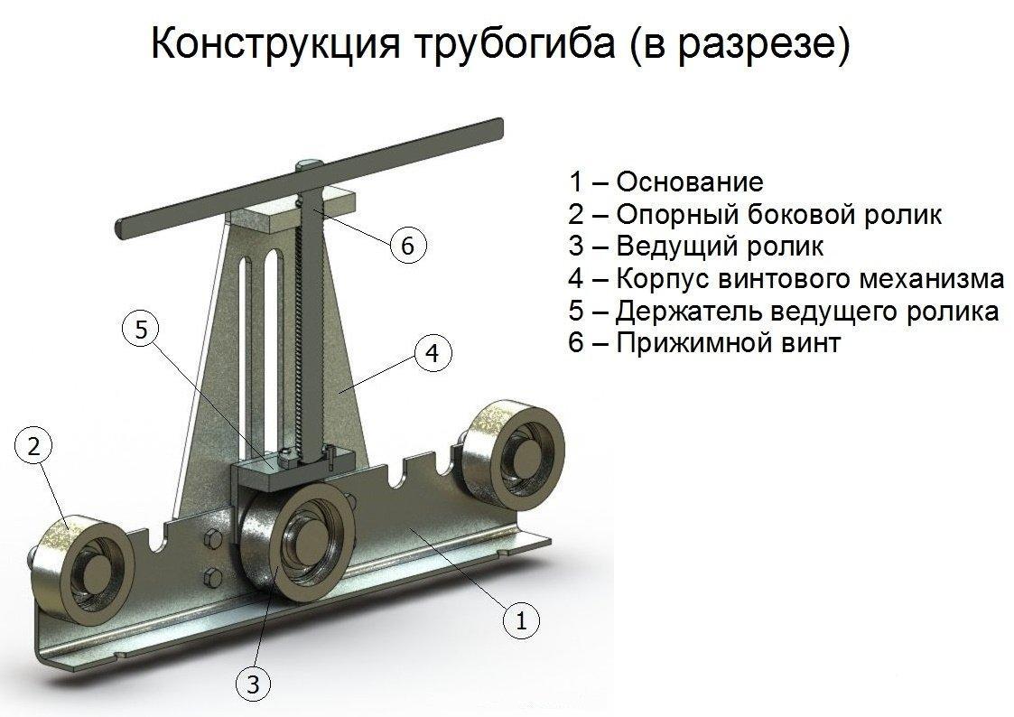 Конструкция трубогиба