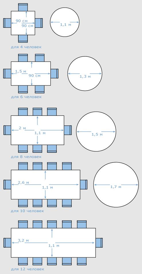 Размеры стола исходя из количества мест