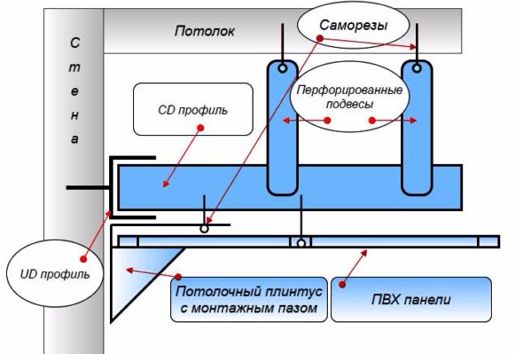 Схема крепления пластиковых панелей на балконе на металлический каркас