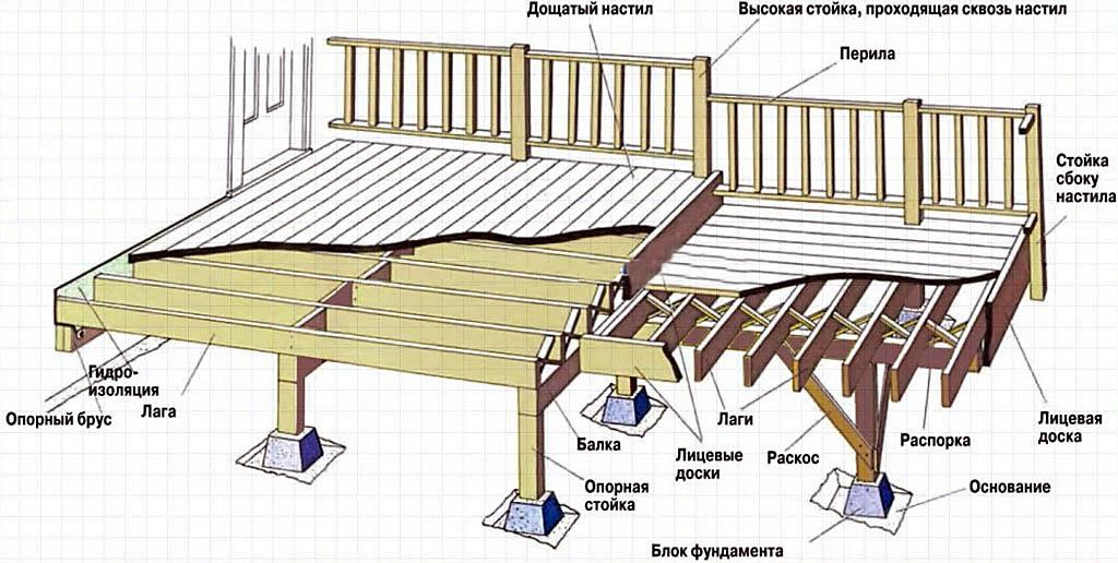 Схема устройства пола террасы
