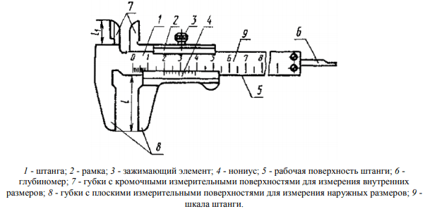 Штангенциркуль ШЦ-1 схема