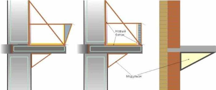 варианты защемления балконной плиты в стене дома и возможности ее укрепления