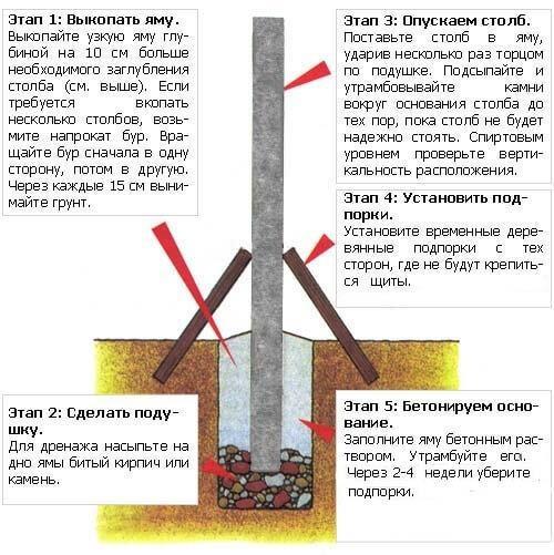 Этапы бетонирования опор