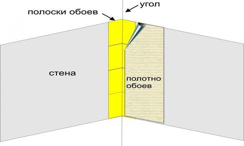 Подклейка в углах подкладки для стыка обоев