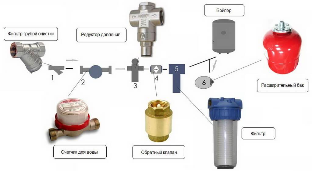 Последовательность подключения бойлера к водопроводу