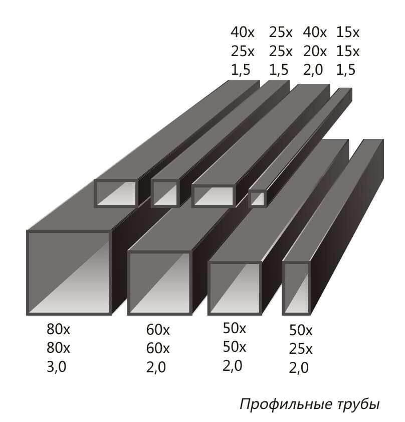 Размеры профиля для изготовления сварочного стола