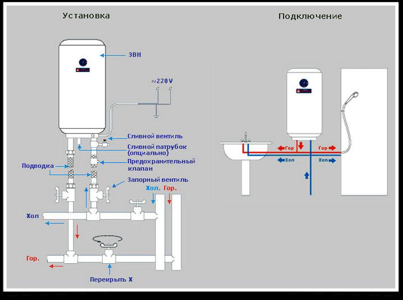 Схема подключения и установки бойлера