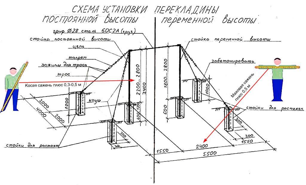 Схема установки перекладины постоянной и переменной высоты