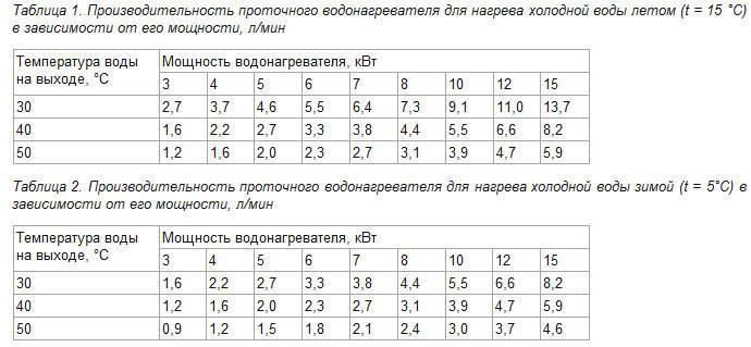 Таблица производительность проточного водонагревателя