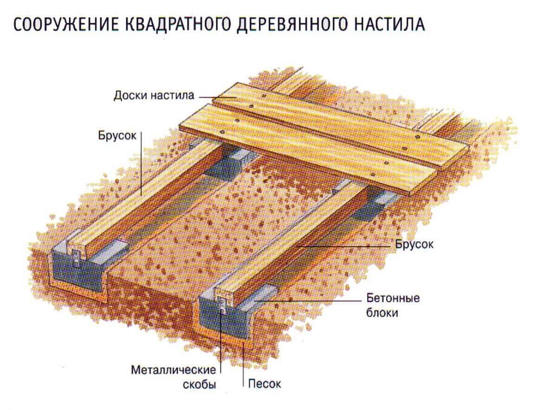 Дорожка с опорами из блоков схема