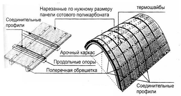 Крепление поликарбоната на арочный каркас