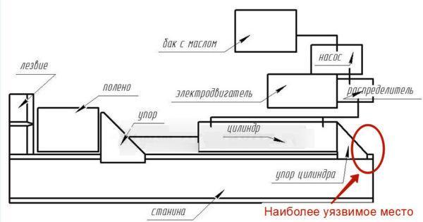 Подробная схема гидравлического дровокола
