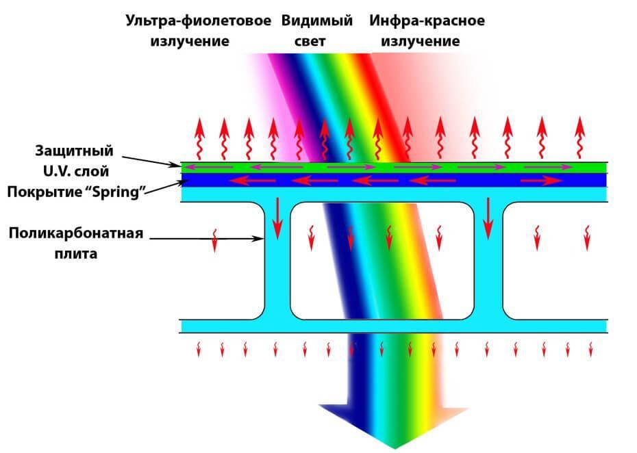 Преломление света через поликарбонат