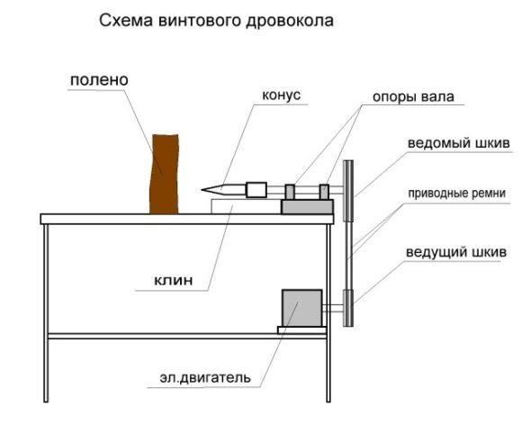 Схема конусного колуна