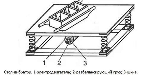 Схема простого вибростола