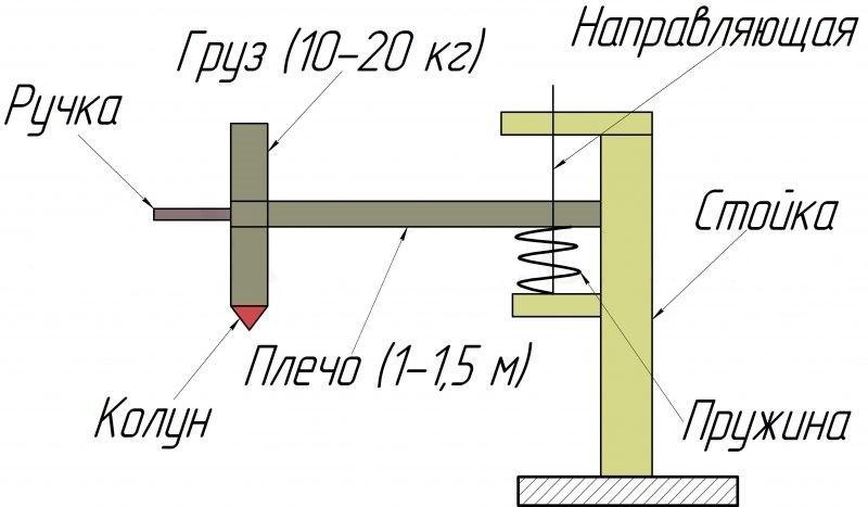 Схема пружинного дровокола