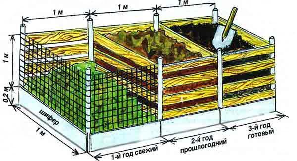 Схема тройного короба для компоста