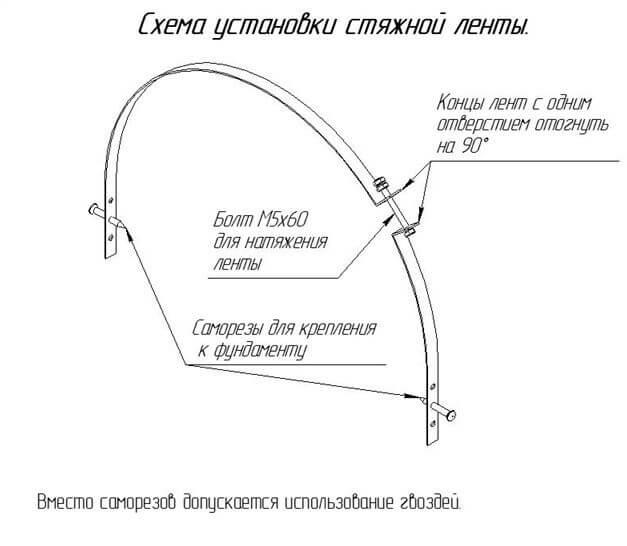 Схема установки стяжной ленты