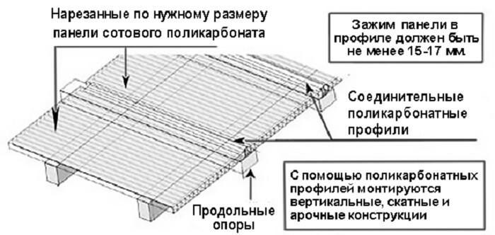 Соединение листов поликарбоната