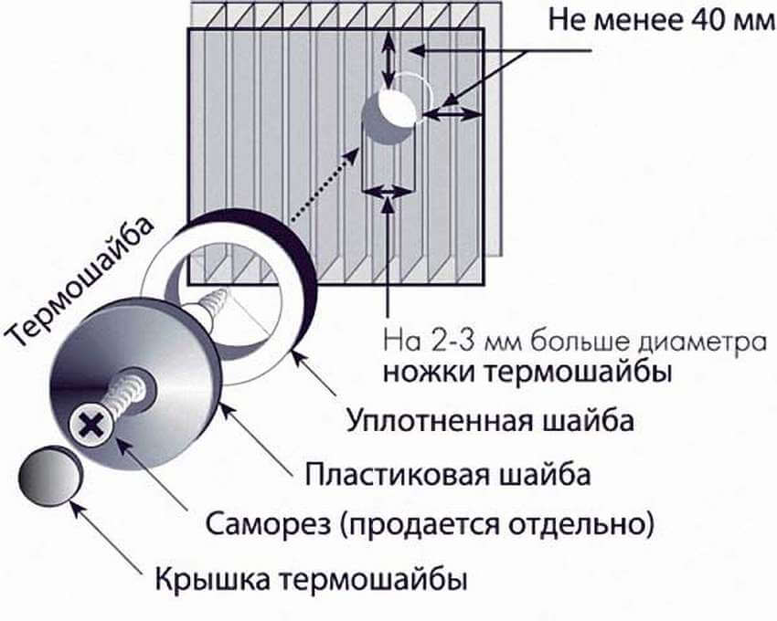 Сверление отверстий в поликарбонате