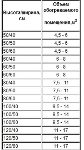 Таблица соответствия полотенцесушителя помещению