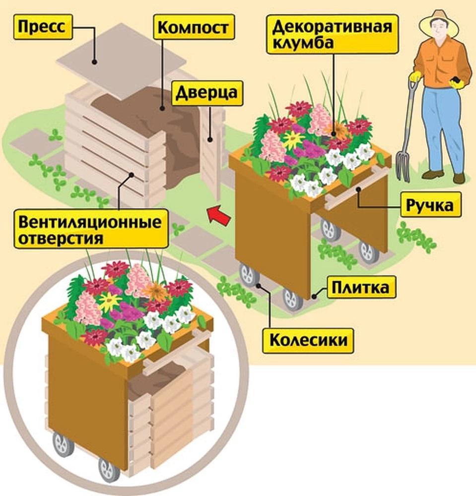 Ящик для компоста с декоративной клумбой