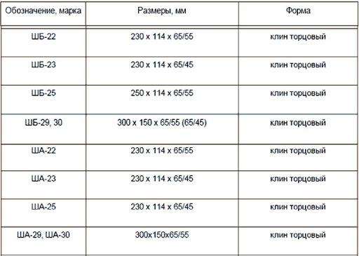 таблица марки шамотного кирпича 3