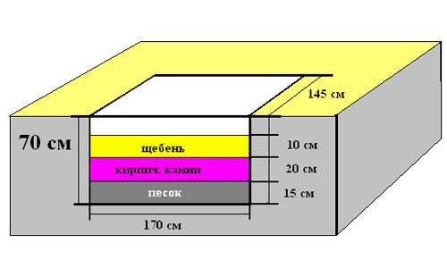 вариант 1 укладки слоев фундамента под печь