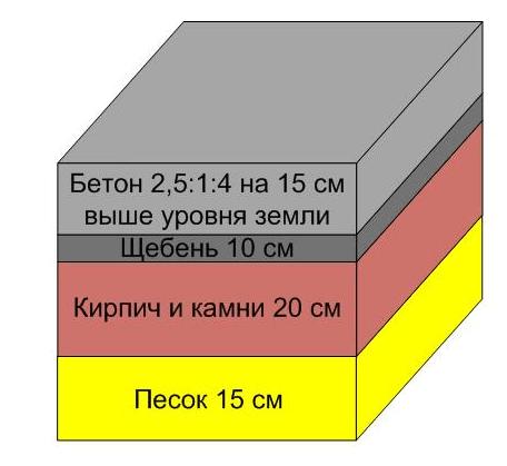 вариант 3 укладки слоев фундамента под печь