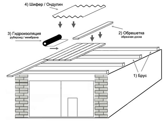 Крыша для гаража из шифера