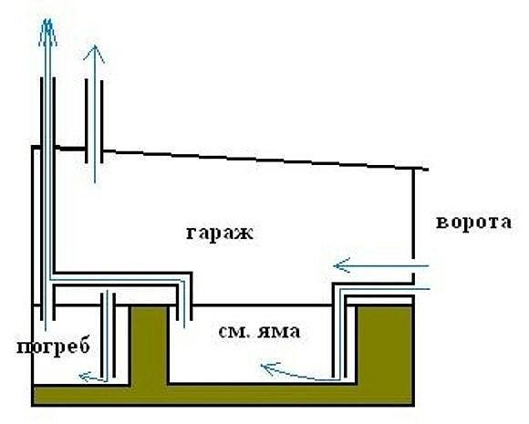 Раздельная вентиляция погреба и смотровой ямы