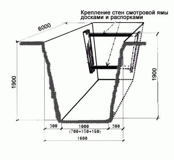 Размеры смотровой ямы