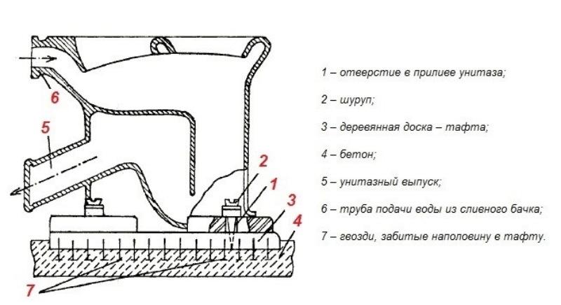 Схема установки унитаза