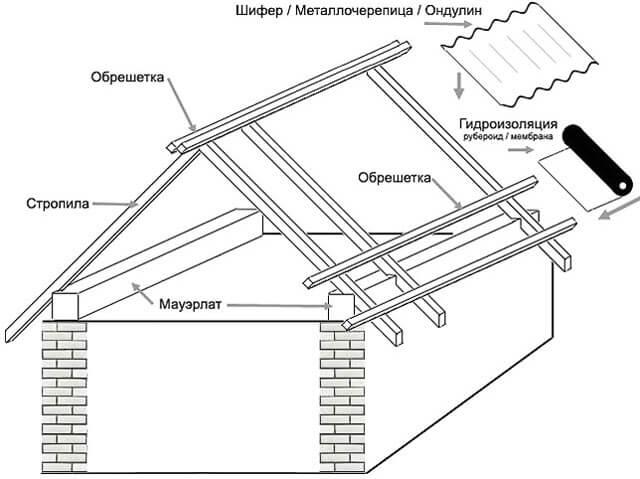 двускатная крыша на мауэрлате