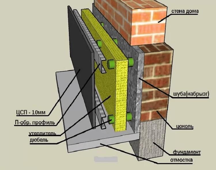 Утепление фундамента дома снаружи