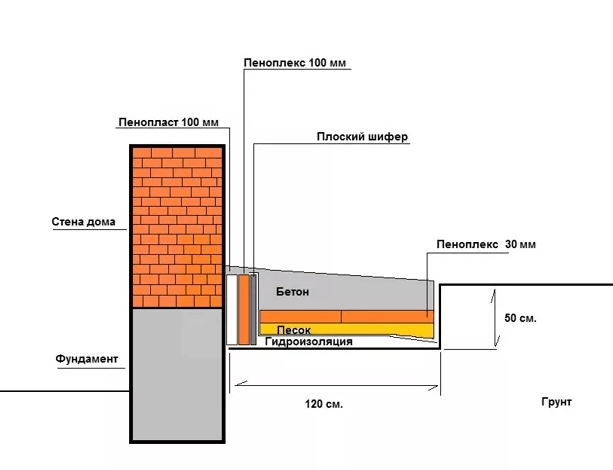 Схема утепление фундамента дома
