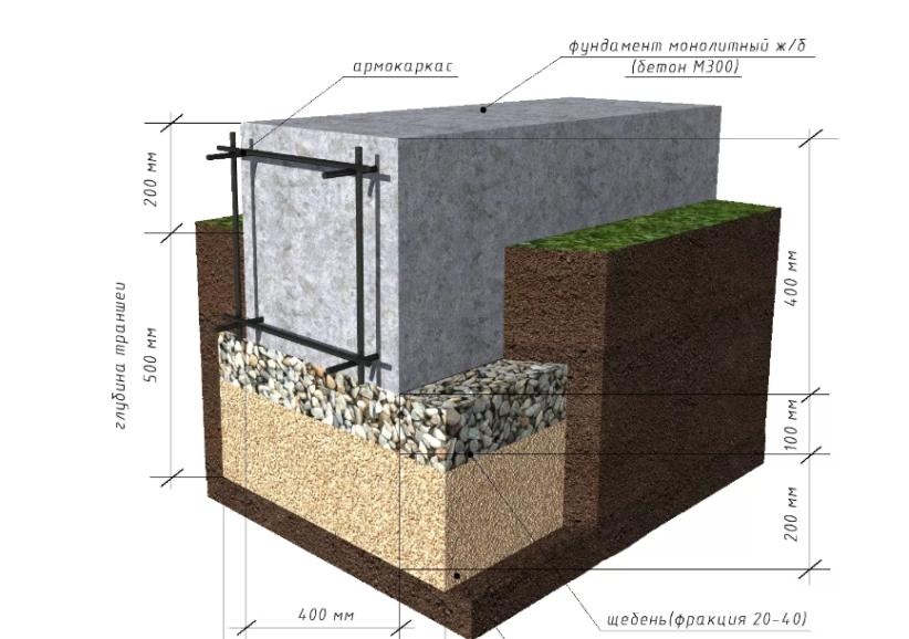 Фундамент для дома из пеноблоков. Расчет фундамента. Пошаговое руководство