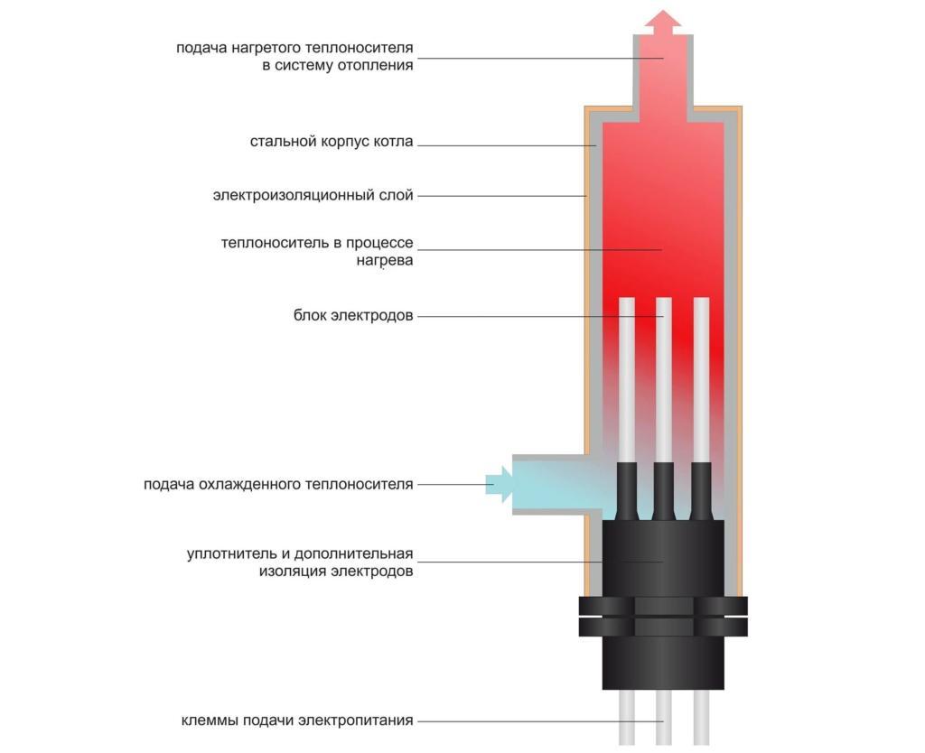 Выбираем электрокотел для отопления частного дома площадью 80 квадратных метров