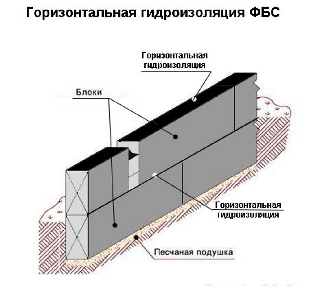 Схема гидроизоляции фундаментных блоков