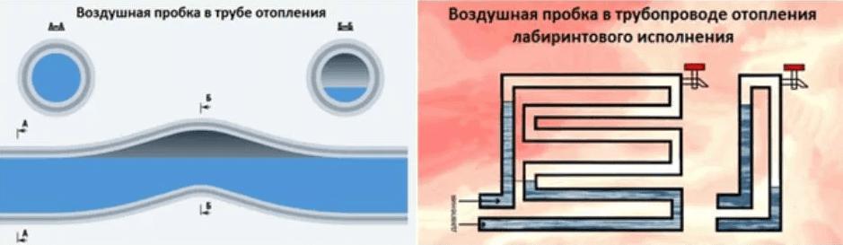 Воздух в системе отопления дома