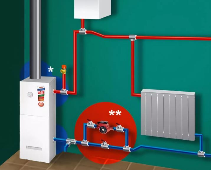 Отопление закрытого типа в частном доме. Выбор котла. Группа безопасности, расширительный бак и способы заполнения системы