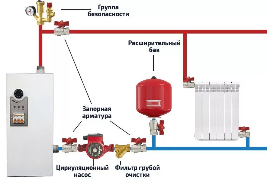Электрические котлы в отоплении закрытого типа в частном доме