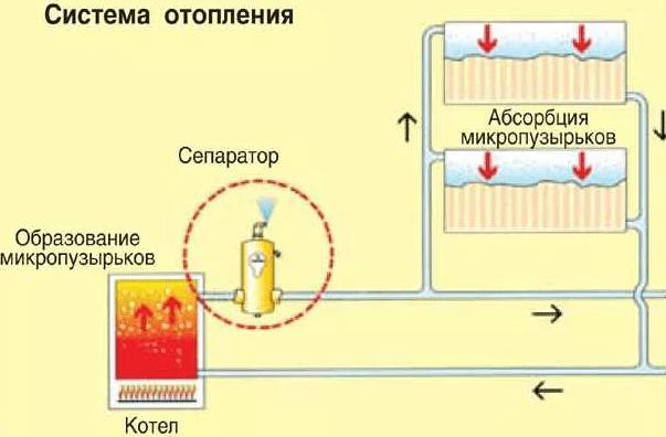 Как предотвратить образование воздуха в системе отопления